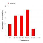 frequency by elevation bargraph for red currant