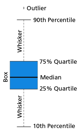 boxplot diagram