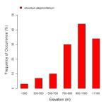 frequency by elevation bargraph for larkspurleaf monkshood